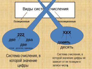 Виды систем счисления Позиционные Непозиционные Система счисления, в которо
