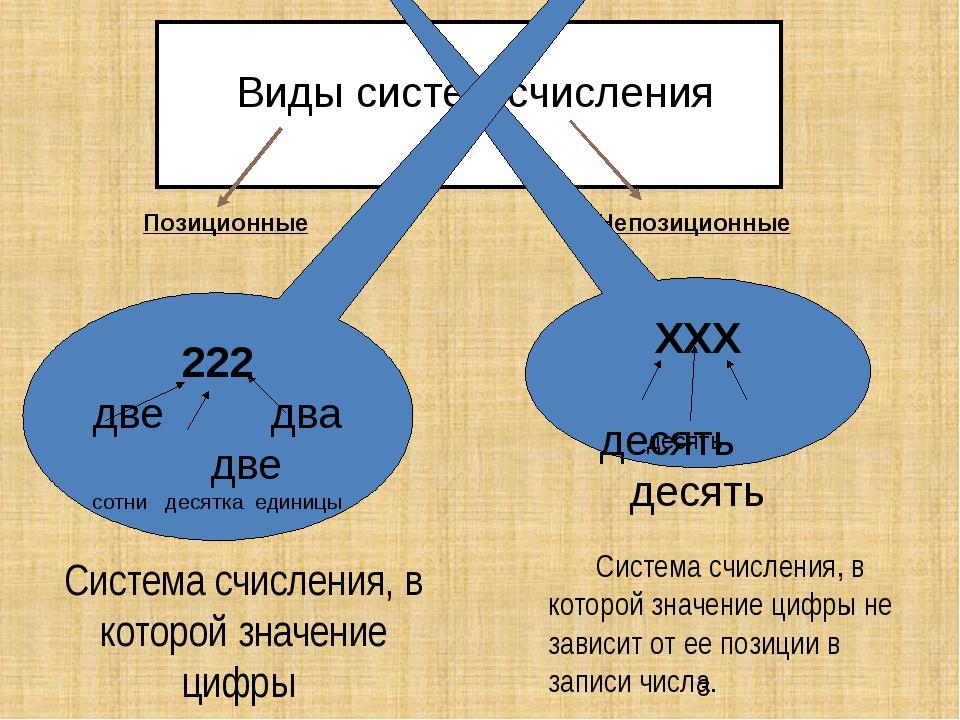 Виды систем счисления Позиционные Непозиционные Система счисления, в которо...