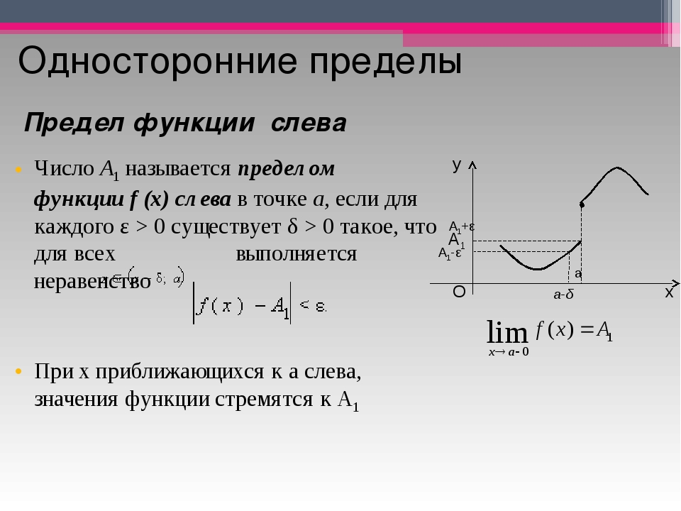 Односторонние пределы ЧислоA1называетсяпределом функцииf(x)слевав точк...
