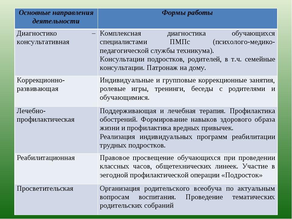 Показать весь материал по разделу: методика организации коллективной и индивидуальной работы в классе.