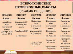 ВСЕРОССИЙСКИЕ ПРОВЕРОЧНЫЕ РАБОТЫ (ГРАФИК ВВЕДЕНИЯ) 2015/2016 4 класс 2016/201