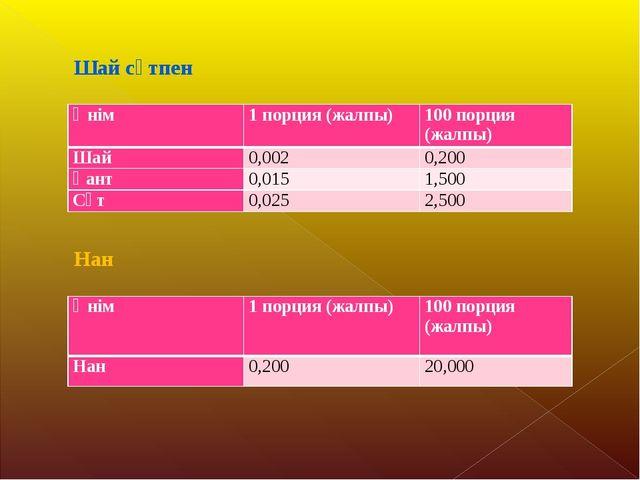 Шай сүтпен Нан Өнім1 порция (жалпы)100 порция (жалпы) Шай0,0020,200 Қант...
