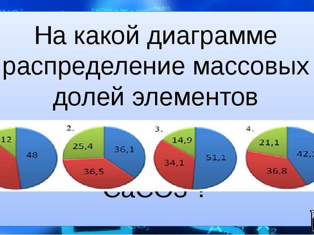 На какой диаграмме распределение массовых долей элементов соответствует колич...