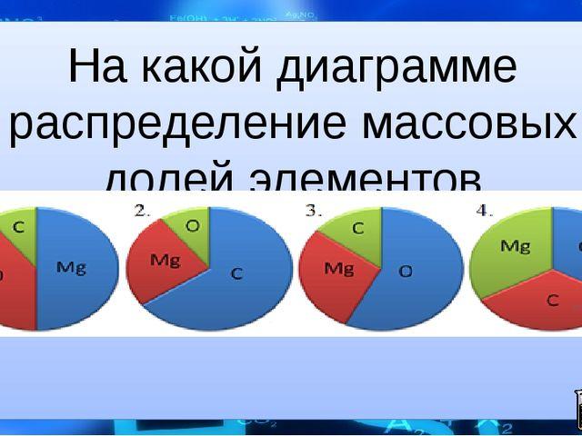На какой диаграмме распределение массовых долей элементов соответствует MgCO3?