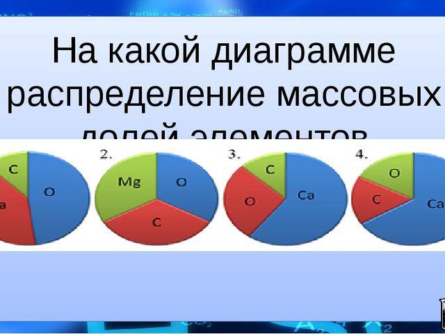 На какой диаграмме распределение массовых долей элементов соответствует CaCO3?