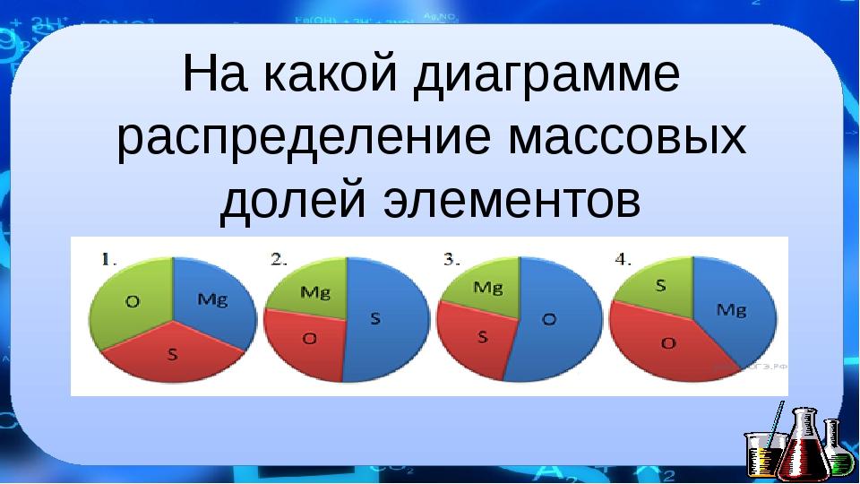 На какой диаграмме распределение массовых долей элементов соответствует MgSO4?