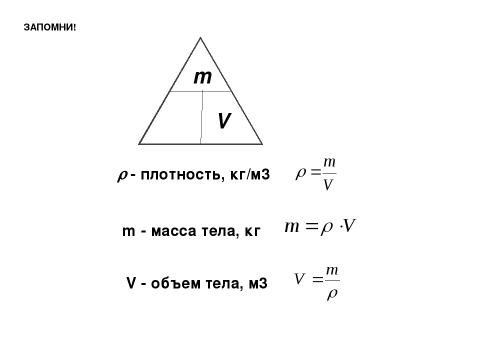 m V ρ ЗАПОМНИ!  - плотность, кг/м3 m - масса тела, кг V - объем тела, м3