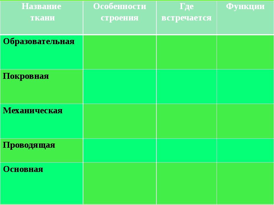 Заполнить таблицу «Ткани растений» Название ткани Особенности строения Где вс...