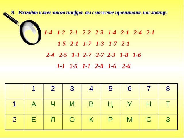 Разгадав ключ этого шифра, вы сможете прочитать пословицу: 1-4 1-2 2-1 2-2 2-...