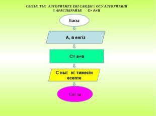 Басы А, в енгіз С= a+в С ның нәтижесін есепте Соңы СЫЗЫҚТЫҚ АЛГОРИТМГЕ ЕКІ СА