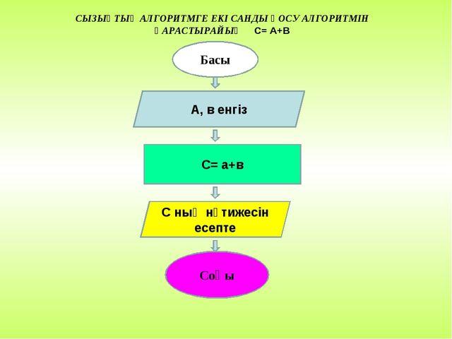 Басы А, в енгіз С= a+в С ның нәтижесін есепте Соңы СЫЗЫҚТЫҚ АЛГОРИТМГЕ ЕКІ СА...