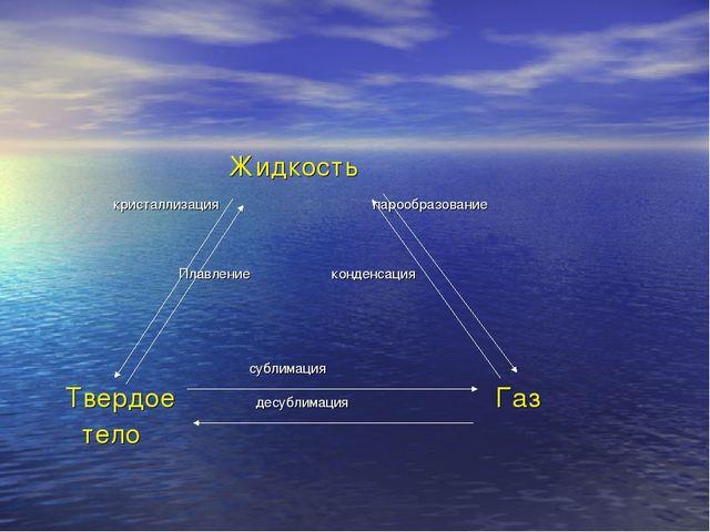 Жидкость кристаллизация парообразование Плавление конденсация сублимация Тве...