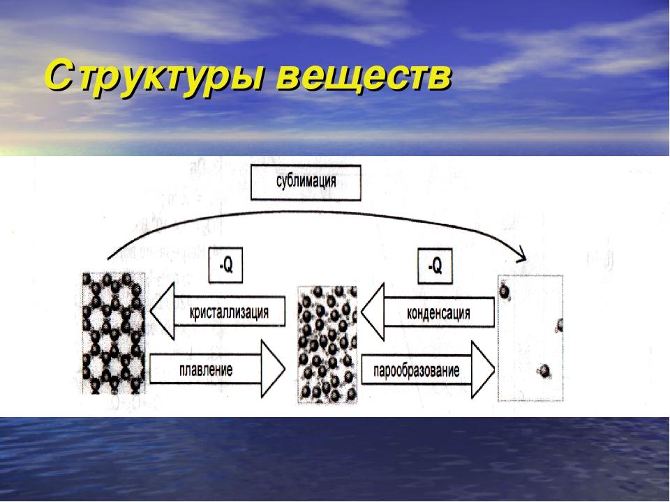 Структуры веществ