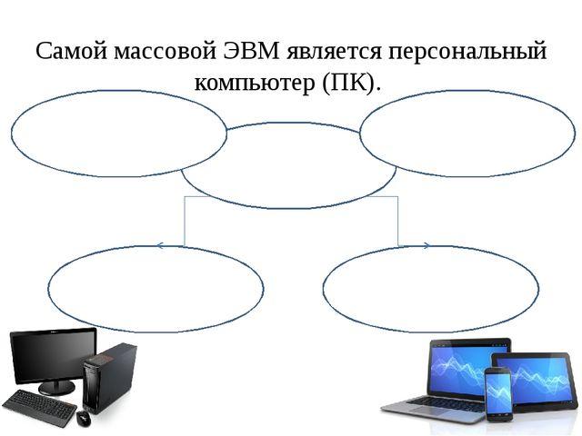 Основные устройства ПК Монитор Клавиатура и мышь Системный блок