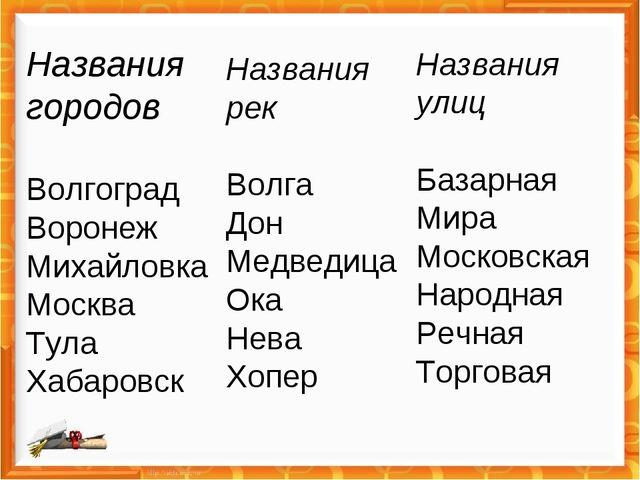 Названия городов Волгоград Воронеж Михайловка Москва Тула Хабаровск Названия...