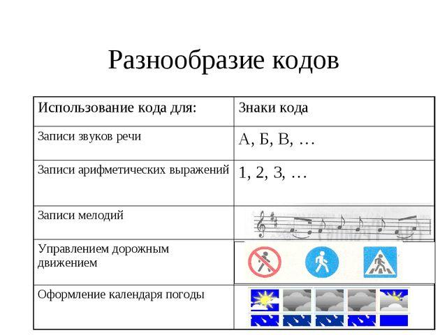 Разнообразие кодов Использование кода для:Знаки кода Записи звуков речиА, Б...