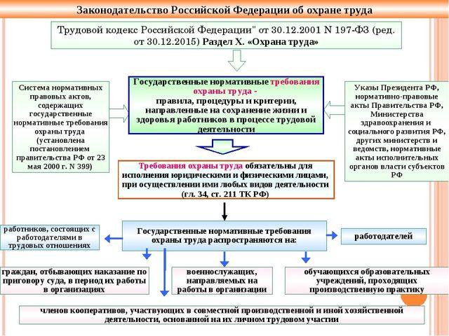 Законодательство Российской Федерации об охране труда Указы Президента РФ, но...