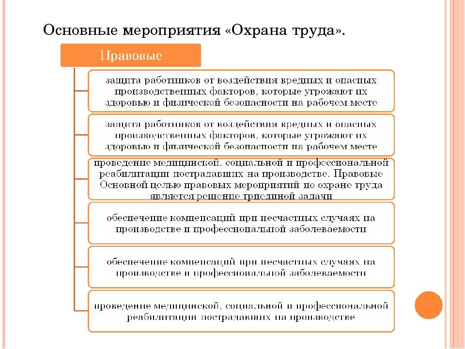 Основные мероприятия «Охрана труда».
