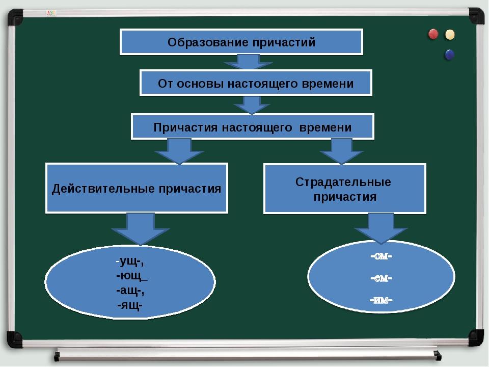 Образование причастий Причастия настоящего времени Действительные причастия С...