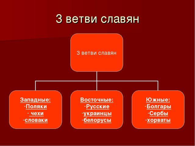 3 ветви славян