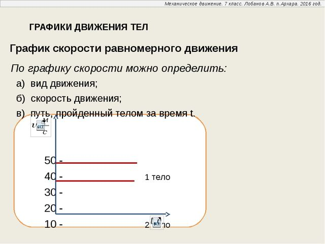 График скорости равномерного движения По графику скорости можно определить:...