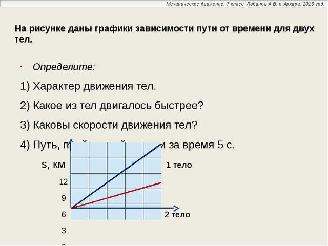 На рисунке даны графики зависимости пути от времени для двух тел. Определите...