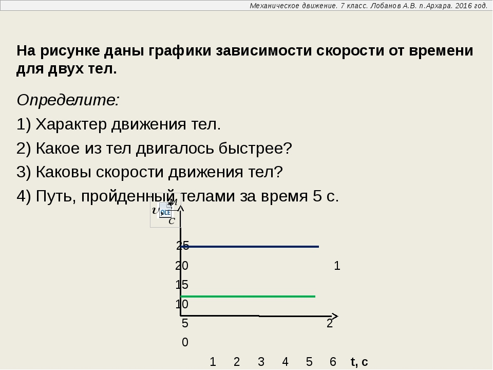 На рисунке даны графики зависимости скорости от времени для двух тел. Опреде...
