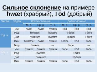 Сильное склонение на примере hwæt (храбрый), ȝōd (добрый) Число Падеж Краткос