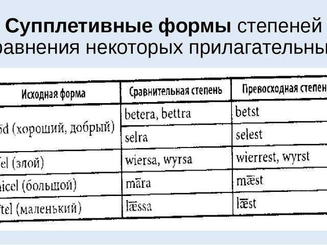 Супплетивные формы степеней сравнения некоторых прилагательные