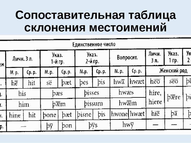 Сопоставительная таблица склонения местоимений