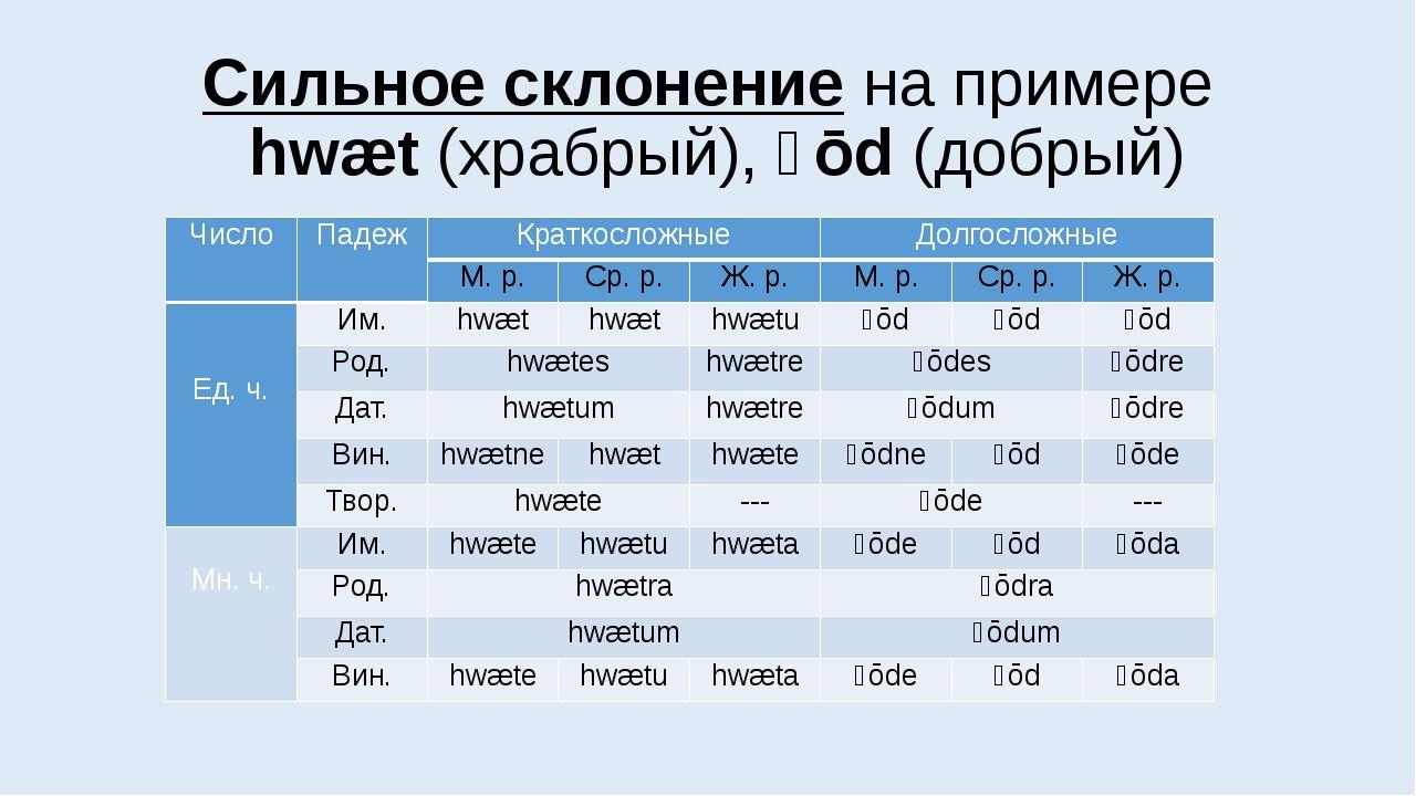 Сильное склонение на примере hwæt (храбрый), ȝōd (добрый) Число Падеж Краткос...
