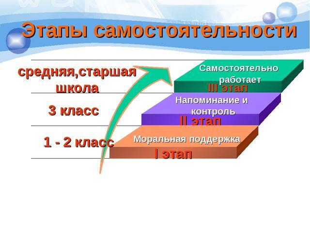 Этапы самостоятельности 1 - 2 класс 3 класс средняя,старшая школа