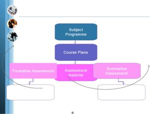 Subject Programme Course Plans Assessment material Formative Assessment Summ