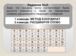 Зная, что каждому числу соответствует буква русского алфавита с таким же поря