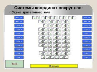Системы координат вокруг нас: Схема зрительного зала