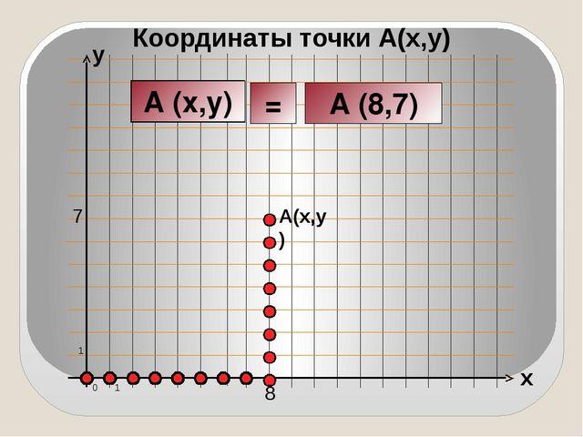x y 0 1 1 Координаты точки А(x,y) A(x,y) 8 7 A (x;y) A (x;y) A (8,7) A (x,y) =