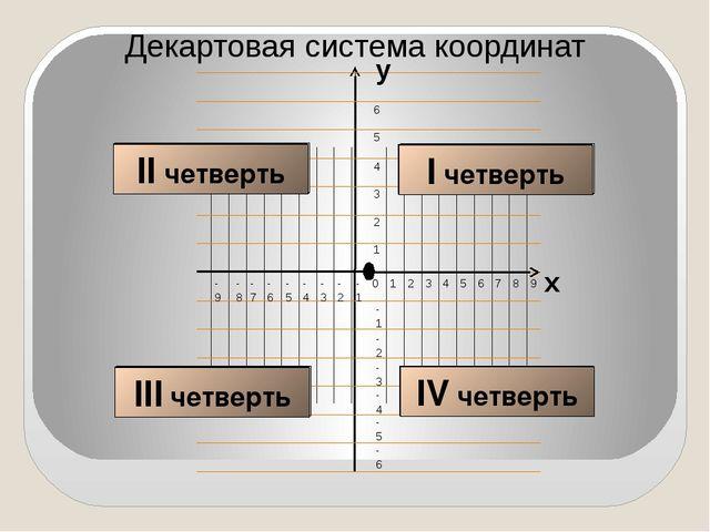 Декартовая система координат I четверть II четверть III четверть IV четверть...