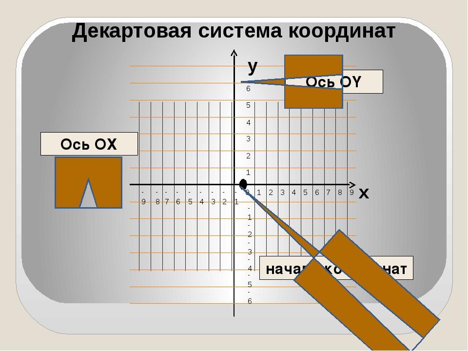 Декартовая система координат Ось ОХ Ось ОY начало координат