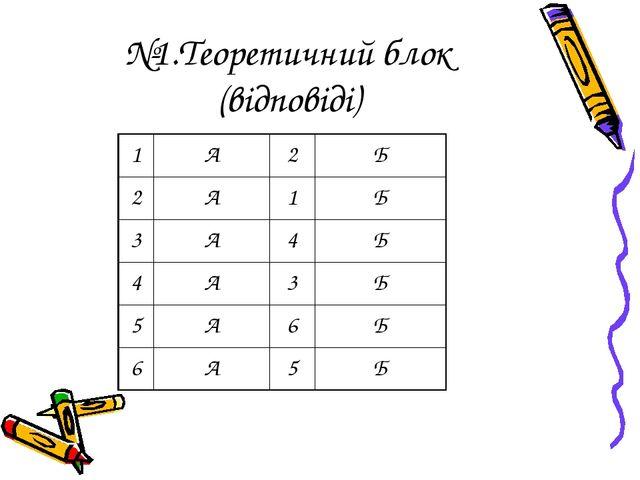 №1.Теоретичний блок (відповіді) 1А2Б 2А1Б 3А4Б 4А3Б 5А6Б 6А5Б