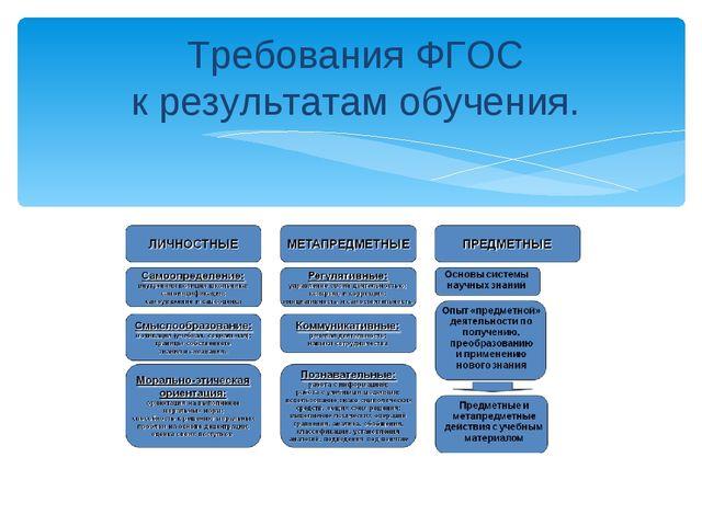 Требования ФГОС к результатам обучения.