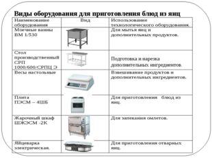 Виды оборудования для приготовления блюд из яиц Подготовка и нарезка дополни