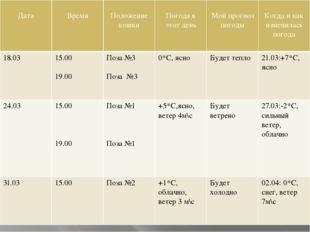 Дата Время Положение кошки Погода в этот день Мой прогноз погоды Когда и как