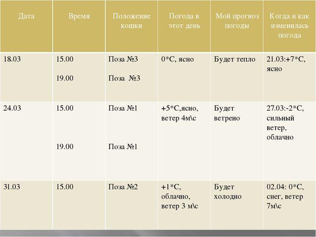 Дата Время Положение кошки Погода в этот день Мой прогноз погоды Когда и как...