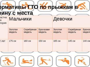 Нормативы ГТО по прыжкам в длину с места Возрастная категория Мальчики Девочк