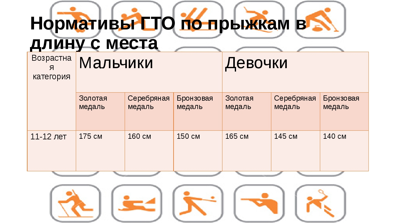 Нормативы ГТО по прыжкам в длину с места Возрастная категория Мальчики Девочк...