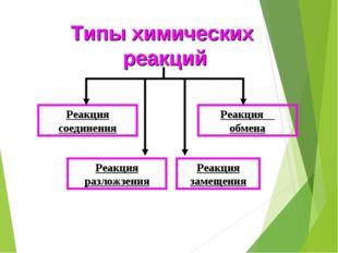Типы химических реакций Реакция соединения Реакция обмена Реакция разложзения