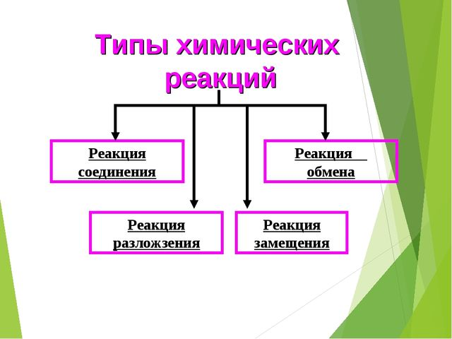 Типы химических реакций Реакция соединения Реакция обмена Реакция разложзения...