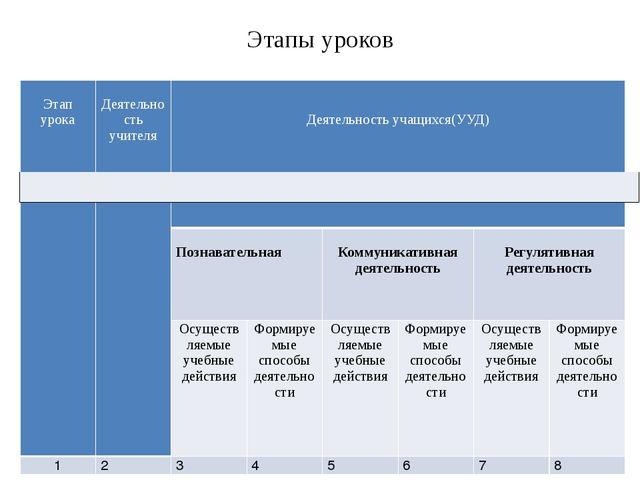 Этапы уроков Этапурока Деятельность учителя Деятельность учащихся(УУД) Познав...
