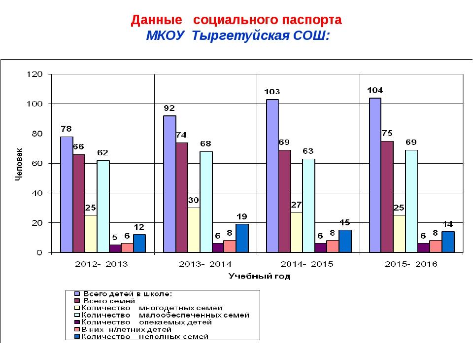 Данные социального паспорта МКОУ Тыргетуйская СОШ:
