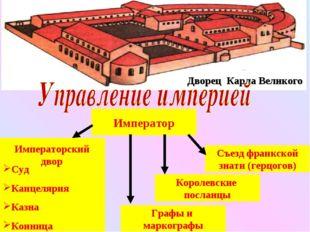 Дворец Карла Великого Император Съезд франкской знати (герцогов) Королевские